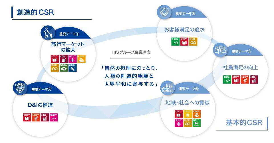 創造的CSR 基本的CSR