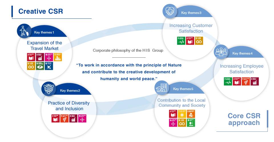 Creative CSR Core CSR approach