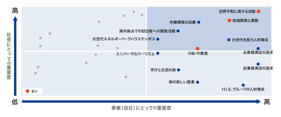 H.I.S.グループのマテリアリティ図