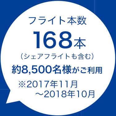 フライト本数(シェアフライトも含む)168本