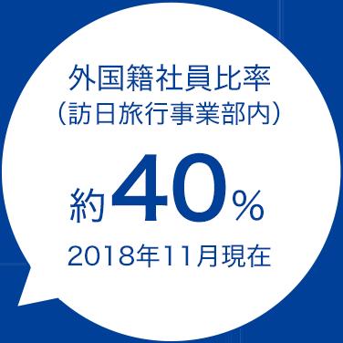 外国籍社員比率(訪日旅行事業部内)約40%